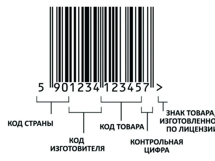 Что такое штрих код?